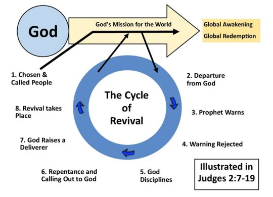 Cycle of Revival